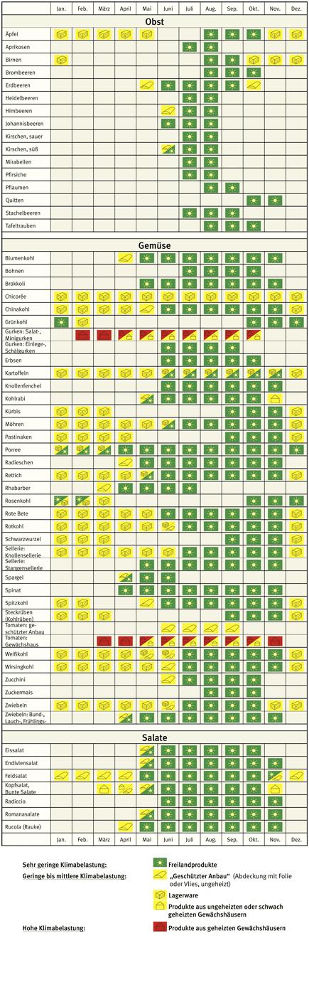 Saisonkalender für Obst und Gemüse